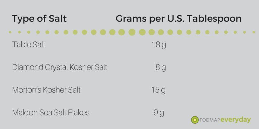 Graphic describing grams of salt by type of salt