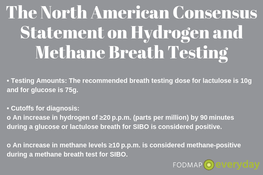 North American Consensus Statement on Hydrogen & Methane Breath Testing- www.fodmapeveryday.com