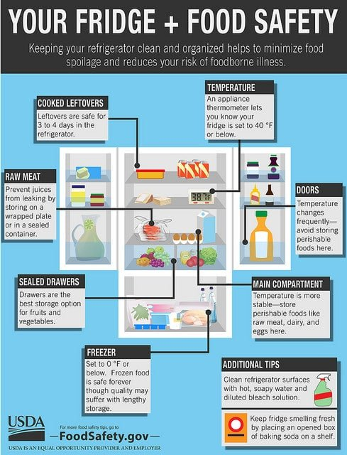Your Fridge and Food Safety infographic produced by the U.S. Department of Agriculture's (USDA) Food Safety and Inspection Service (FSIS).
