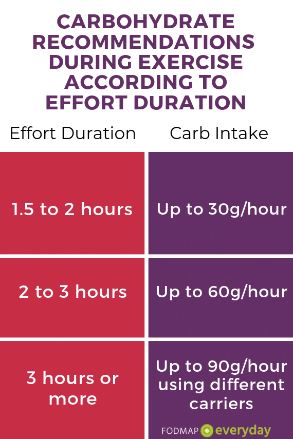 A table describing the carbohydrate recommendations during exercise according to effort duration