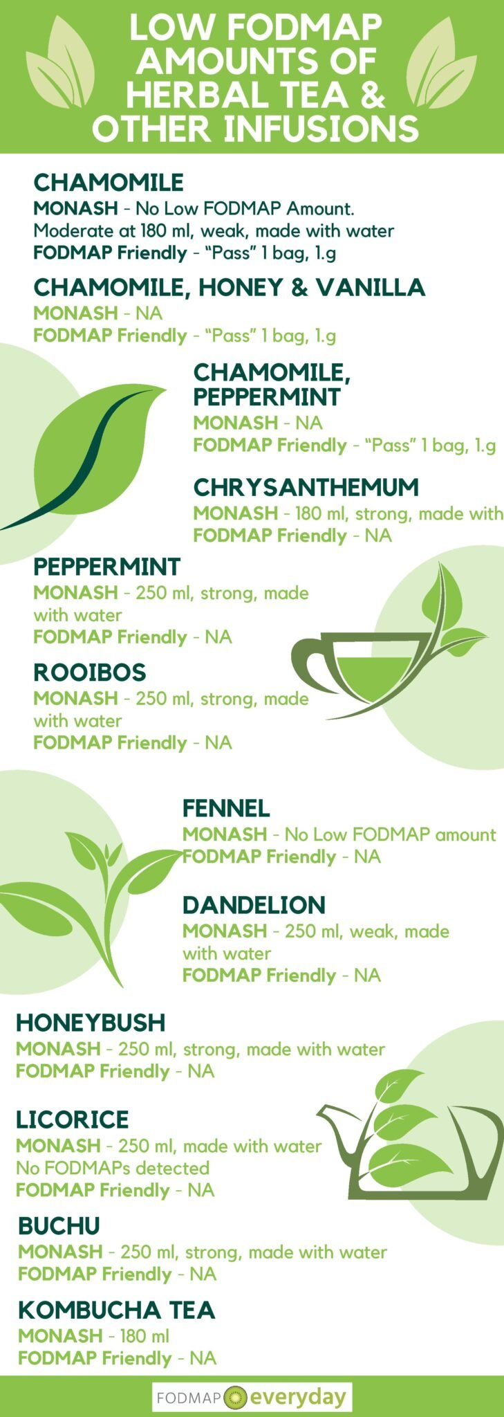 Low FODMAP Amounts of Herbal TEA & Other Infusions-page-001