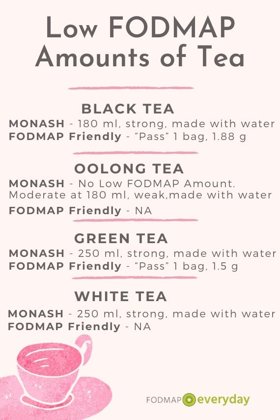 Graphic for Low FODMAP Amounts of Tea