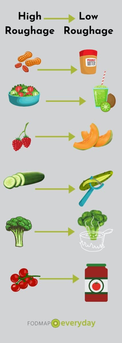 High vs Low Roughage Foods Graphic