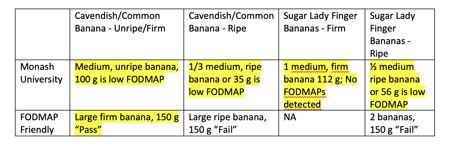 Chart of FODMAP Content of Bananas