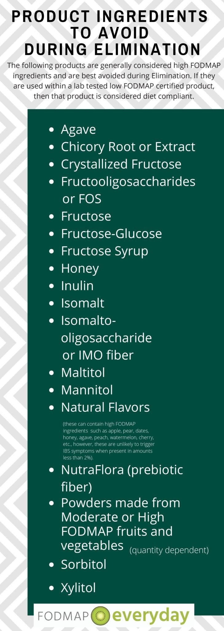 High FODMAP Ingredients often found in protein drinks