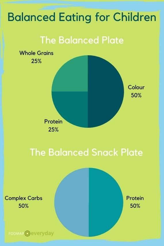 Chart of Balanced Eating for Children